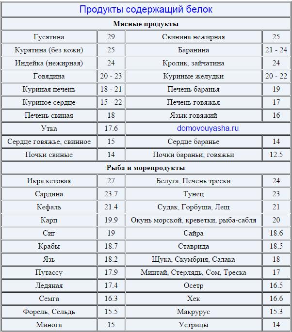 в каких продуктах больше всего протеина