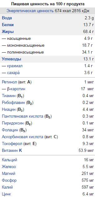 Кедровые орехи польза и вред для нашего организма, Народные знания от Кравченко Анатолия