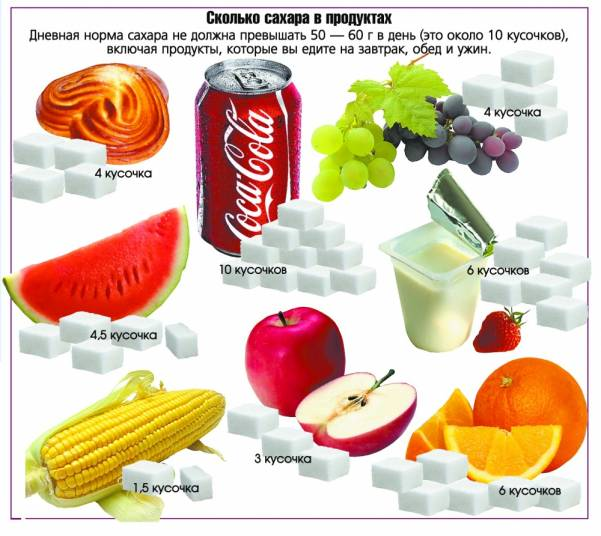 Гангрена при сахарном диабете признаки, лечение, фото