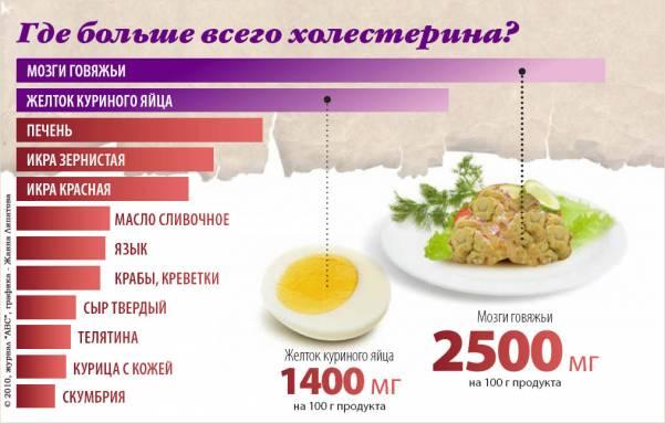 Продукты понижающие уровень холестерина в крови
