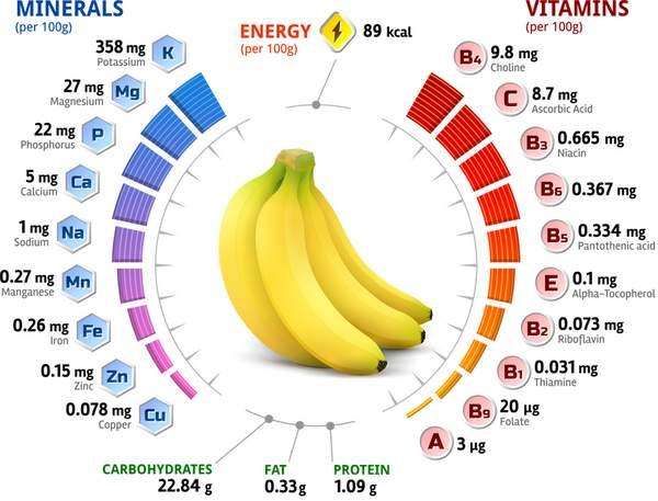 Банан состав витаминов и микроэлементов