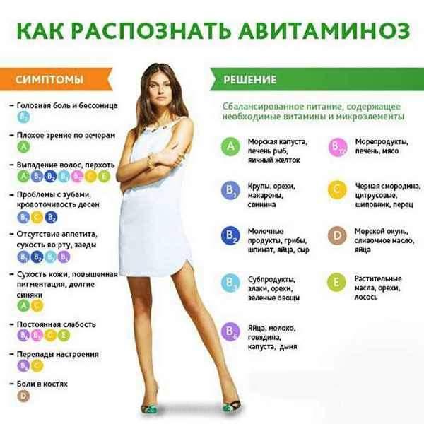 Симптомы авитаминоза и гиповитаминоза