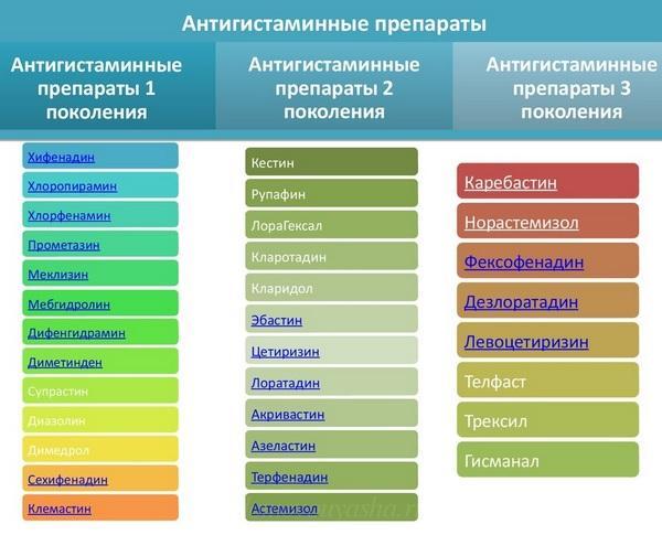 Самые эффективные антигистаминные препараты