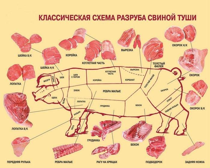 Какая часть подходит для гуляша из свинины